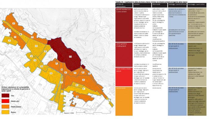 sintesi degli studi a gubbio; tabella comparativa degli studi di prevenzione sismica nei diversi centri